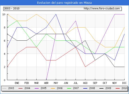 Evolucion  de los datos de parados para el Municipio de MIEZA hasta SEPTIEMBRE del 2010.