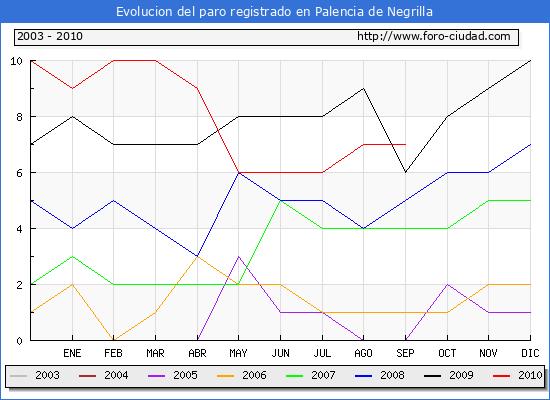 Evolucion  de los datos de parados para el Municipio de PALENCIA DE NEGRILLA hasta SEPTIEMBRE del 2010.
