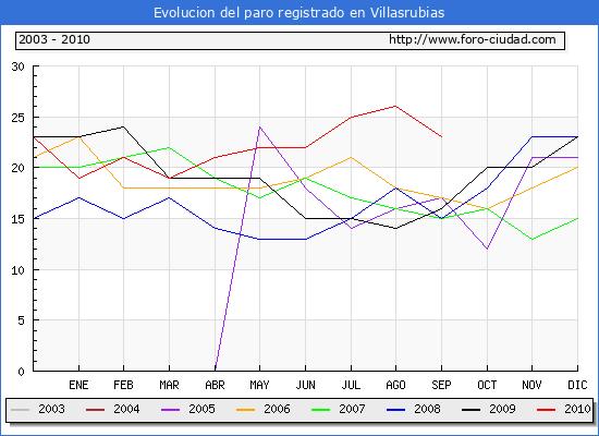 Evolucion  de los datos de parados para el Municipio de VILLASRUBIAS hasta SEPTIEMBRE del 2010.