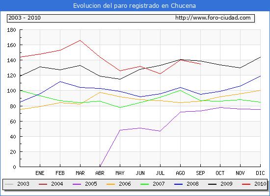 Evolucion  de los datos de parados para el Municipio de CHUCENA hasta SEPTIEMBRE del 2010.