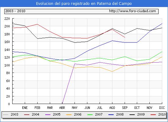 Evolucion  de los datos de parados para el Municipio de PATERNA DEL CAMPO hasta SEPTIEMBRE del 2010.