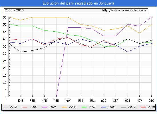 Evolucion  de los datos de parados para el Municipio de JORQUERA hasta SEPTIEMBRE del 2010.