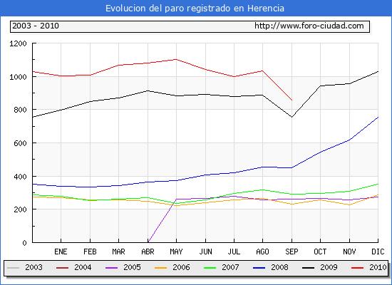 Evolucion  de los datos de parados para el Municipio de Herencia hasta Septiembre del 2010.