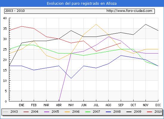 Evolucion  de los datos de parados para el Municipio de ALLOZA hasta SEPTIEMBRE del 2010.