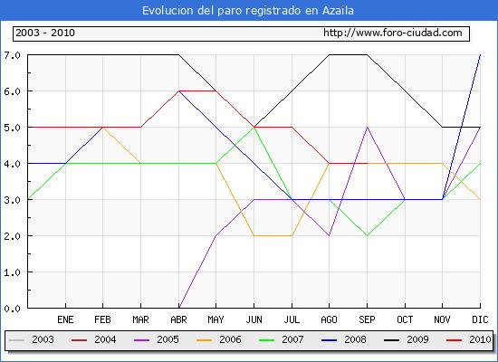 Evolucion  de los datos de parados para el Municipio de AZAILA hasta SEPTIEMBRE del 2010.