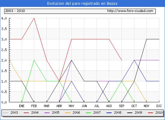 Evolucion  de los datos de parados para el Municipio de BEZAS hasta SEPTIEMBRE del 2010.
