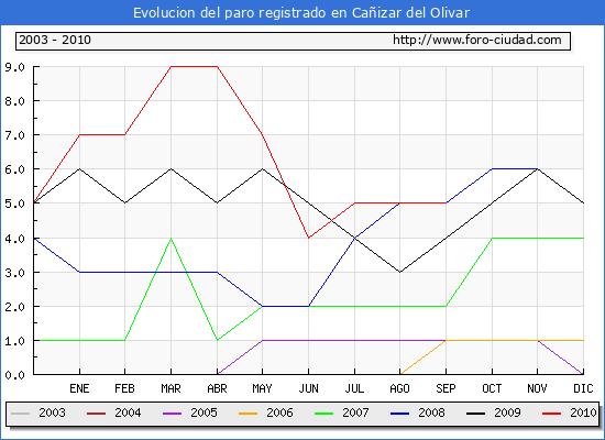 Evolucion  de los datos de parados para el Municipio de CA�IZAR DEL OLIVAR hasta SEPTIEMBRE del 2010.