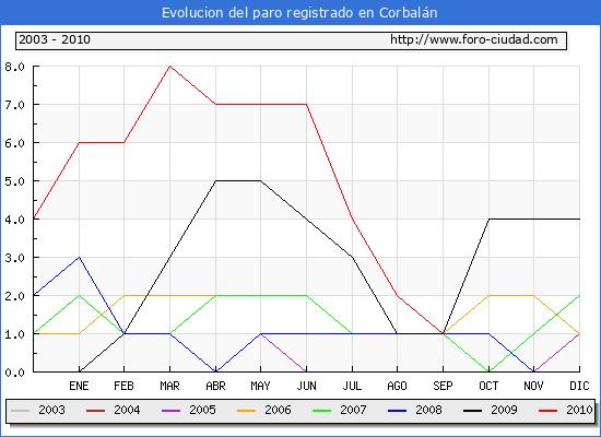 Evolucion  de los datos de parados para el Municipio de CORBALAN hasta SEPTIEMBRE del 2010.