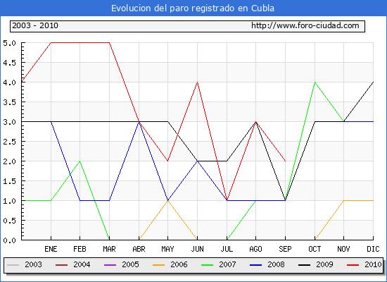 Evolucion  de los datos de parados para el Municipio de CUBLA hasta SEPTIEMBRE del 2010.