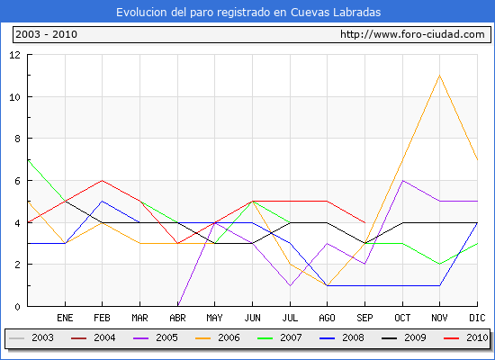 Evolucion  de los datos de parados para el Municipio de CUEVAS LABRADAS hasta SEPTIEMBRE del 2010.