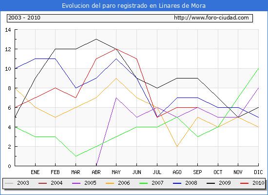 Evolucion  de los datos de parados para el Municipio de LINARES DE MORA hasta SEPTIEMBRE del 2010.