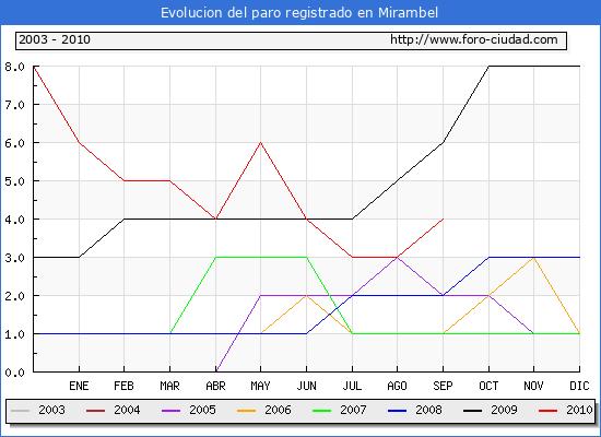 Evolucion  de los datos de parados para el Municipio de MIRAMBEL hasta SEPTIEMBRE del 2010.