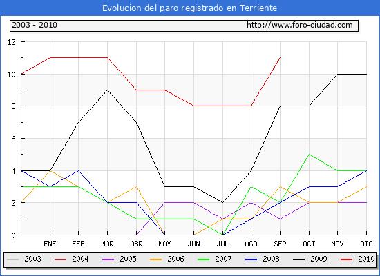 Evolucion  de los datos de parados para el Municipio de TERRIENTE hasta SEPTIEMBRE del 2010.