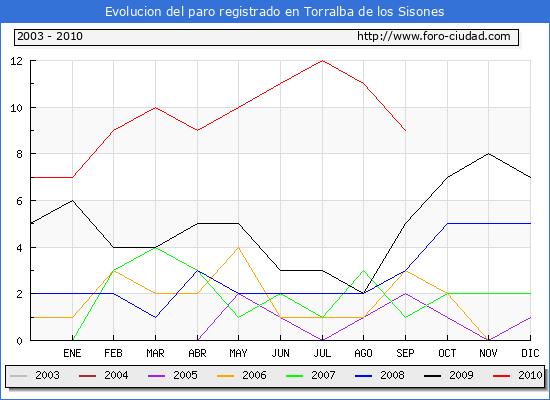 Evolucion  de los datos de parados para el Municipio de TORRALBA DE LOS SISONES hasta SEPTIEMBRE del 2010.