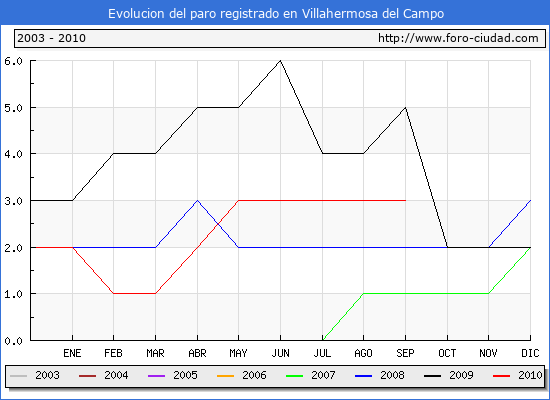 Evolucion  de los datos de parados para el Municipio de VILLAHERMOSA DEL CAMPO hasta SEPTIEMBRE del 2010.