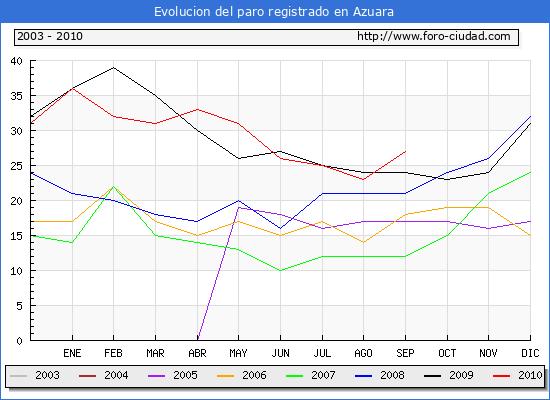 Evolucion  de los datos de parados para el Municipio de AZUARA hasta SEPTIEMBRE del 2010.