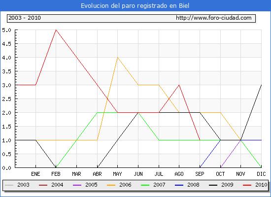 Evolucion  de los datos de parados para el Municipio de BIEL hasta SEPTIEMBRE del 2010.