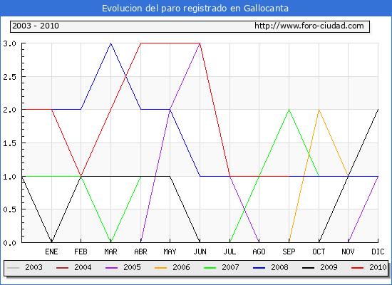 Evolucion  de los datos de parados para el Municipio de GALLOCANTA hasta SEPTIEMBRE del 2010.