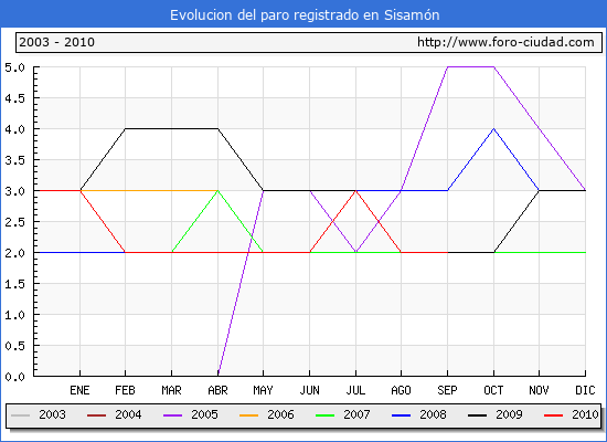 Evolucion  de los datos de parados para el Municipio de SISAMON hasta SEPTIEMBRE del 2010.