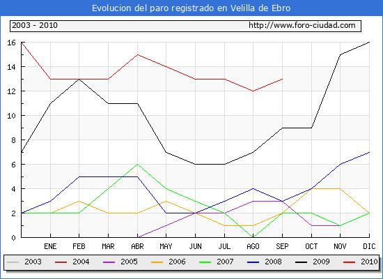 Evolucion  de los datos de parados para el Municipio de VELILLA DE EBRO hasta SEPTIEMBRE del 2010.