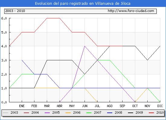 Evolucion  de los datos de parados para el Municipio de VILLANUEVA DE JILOCA hasta SEPTIEMBRE del 2010.