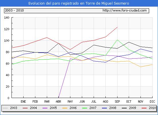 Evolucion  de los datos de parados para el Municipio de TORRE DE MIGUEL SESMERO hasta SEPTIEMBRE del 2010.