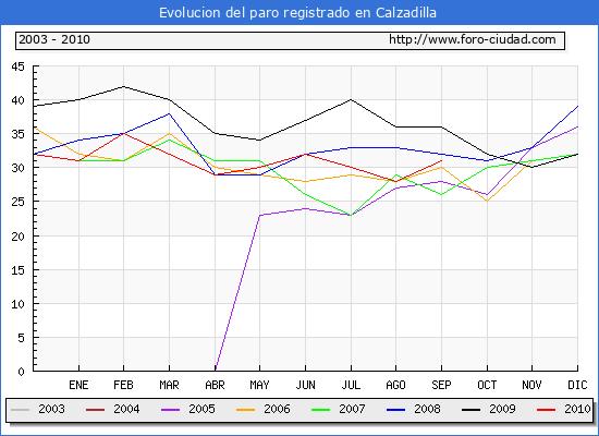 Evolucion  de los datos de parados para el Municipio de CALZADILLA hasta SEPTIEMBRE del 2010.