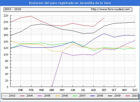 Evolucion  de los datos de parados para el Municipio de JARANDILLA DE LA VERA hasta SEPTIEMBRE del 2010.