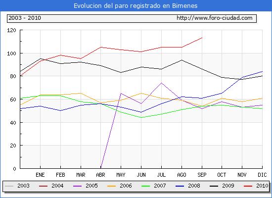 Evolucion  de los datos de parados para el Municipio de BIMENES hasta SEPTIEMBRE del 2010.
