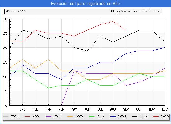 Evolucion  de los datos de parados para el Municipio de ALIO hasta SEPTIEMBRE del 2010.