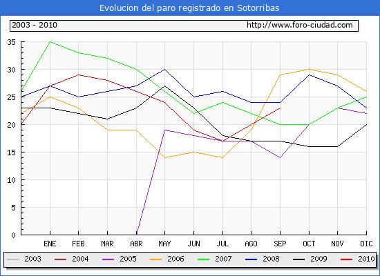 Evolucion  de los datos de parados para el Municipio de SOTORRIBAS hasta SEPTIEMBRE del 2010.