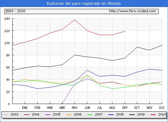 Evolucion  de los datos de parados para el Municipio de MORELLA hasta SEPTIEMBRE del 2010.