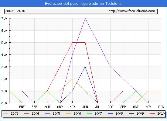 Evolucion  de los datos de parados para el Municipio de TODOLELLA hasta SEPTIEMBRE del 2010.