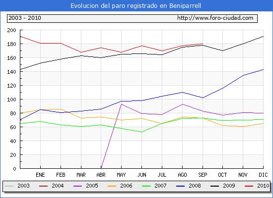Evolucion  de los datos de parados para el Municipio de Beniparrell hasta Septiembre del 2010.