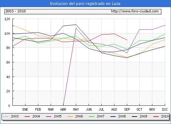 Evolucion  de los datos de parados para el Municipio de LAZA hasta SEPTIEMBRE del 2010.
