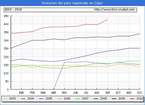 Evolucion  de los datos de parados para el Municipio de C�jar hasta Septiembre del 2010.
