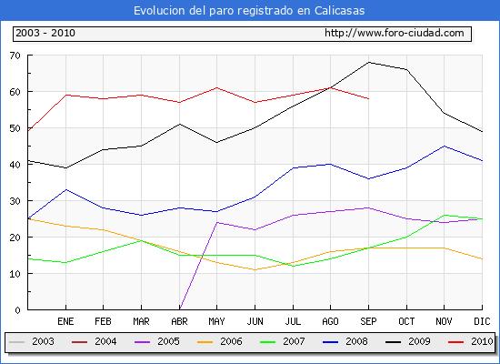 Evolucion  de los datos de parados para el Municipio de CALICASAS hasta SEPTIEMBRE del 2010.