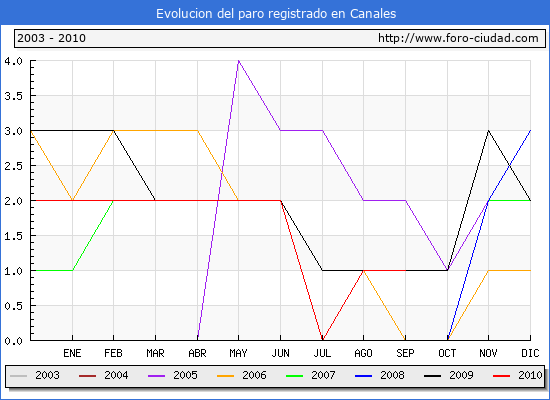 Evolucion  de los datos de parados para el Municipio de CANALES hasta SEPTIEMBRE del 2010.