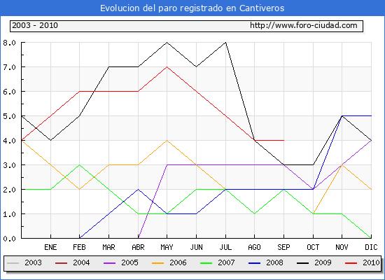 Evolucion  de los datos de parados para el Municipio de CANTIVEROS hasta SEPTIEMBRE del 2010.