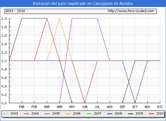 Evolucion  de los datos de parados para el Municipio de CASCAJARES DE BUREBA hasta SEPTIEMBRE del 2010.