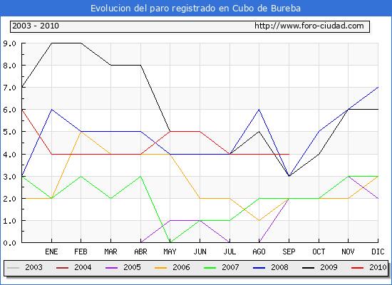 Evolucion  de los datos de parados para el Municipio de CUBO DE BUREBA hasta SEPTIEMBRE del 2010.