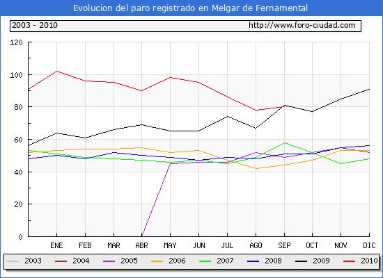 Evolucion  de los datos de parados para el Municipio de MELGAR DE FERNAMENTAL hasta Septiembre de 2010.