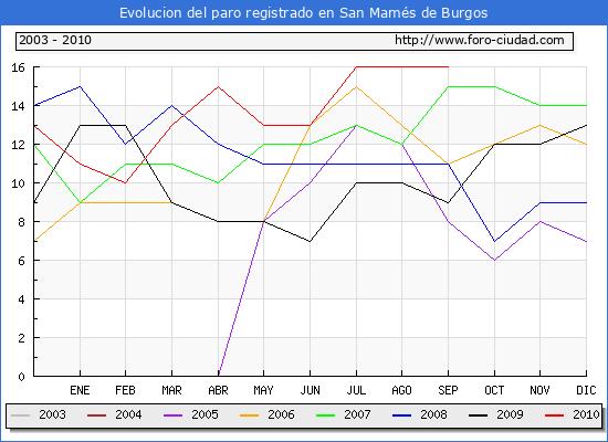 Evolucion  de los datos de parados para el Municipio de San Mam�s de Burgos hasta Septiembre del 2010.