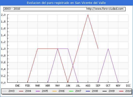 Evolucion  de los datos de parados para el Municipio de SAN VICENTE DEL VALLE hasta SEPTIEMBRE del 2010.