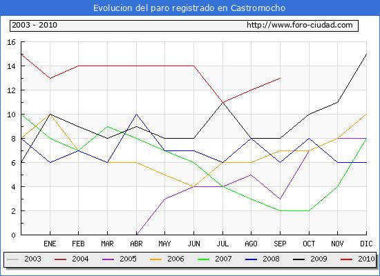Evolucion de los datos de parados para el Municipio de Castromocho hasta Septiembre del 2010.