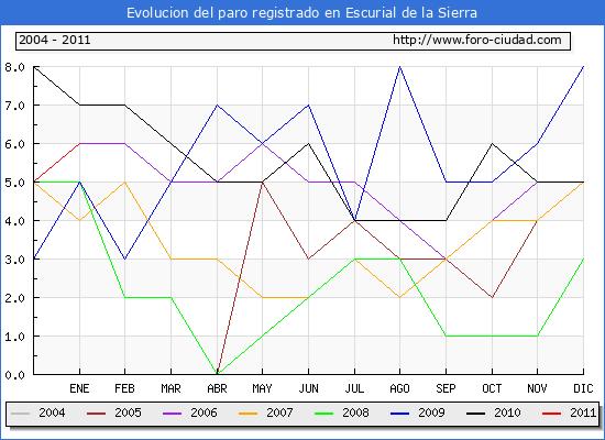 Evolucion  de los datos de parados para el Municipio de ESCURIAL DE LA SIERRA hasta ENERO del 2011.