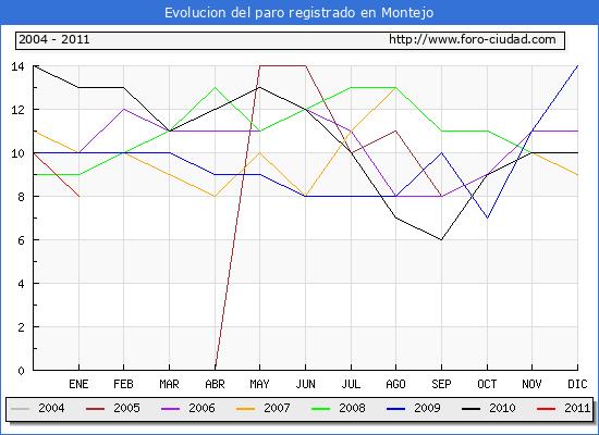 Evolucion  de los datos de parados para el Municipio de MONTEJO hasta ENERO del 2011.