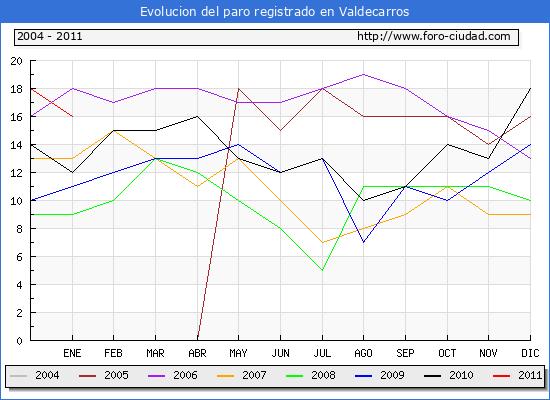 Evolucion  de los datos de parados para el Municipio de VALDECARROS hasta ENERO del 2011.
