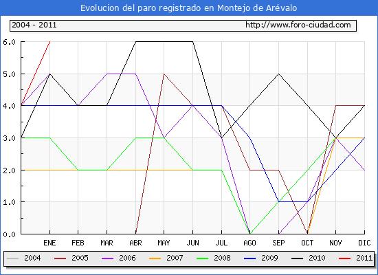 Evolucion  de los datos de parados para el Municipio de MONTEJO DE AREVALO hasta ENERO del 2011.