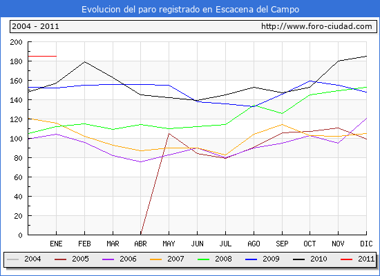 Evolucion  de los datos de parados para el Municipio de ESCACENA DEL CAMPO hasta ENERO del 2011.